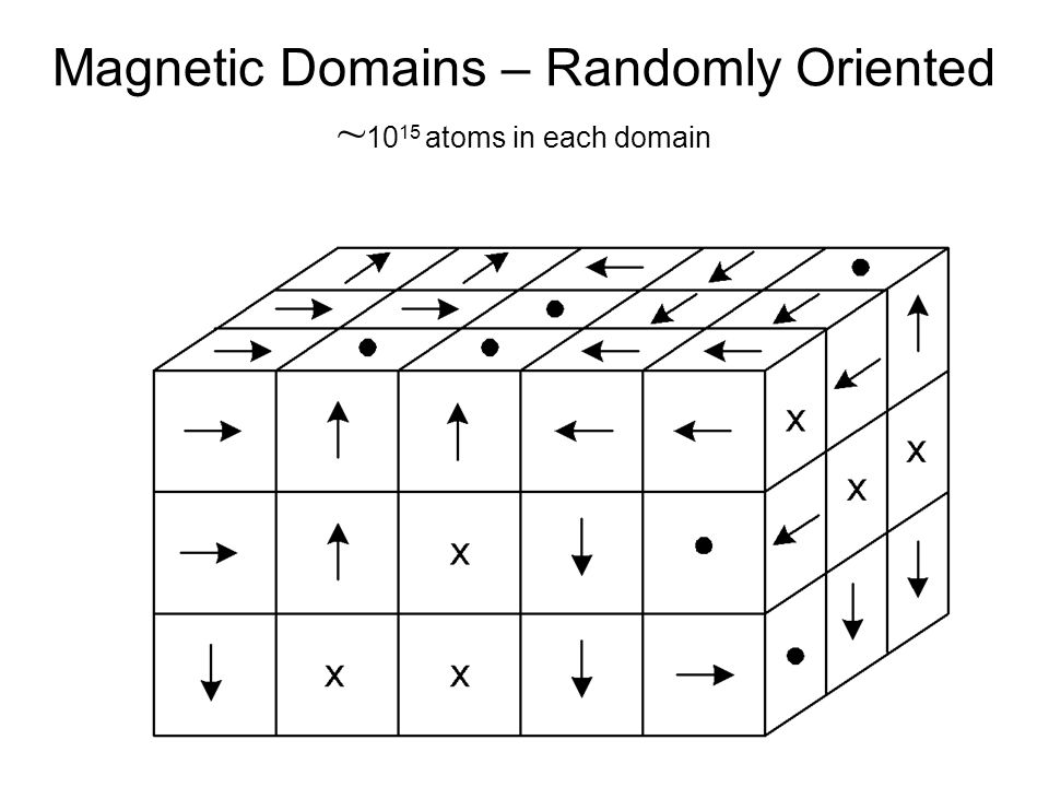 Magnetic Domains – Randomly Oriented ~ atoms in each domain