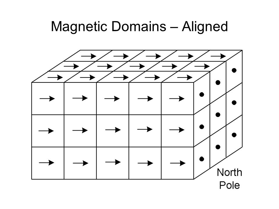 Magnetic Domains – Aligned