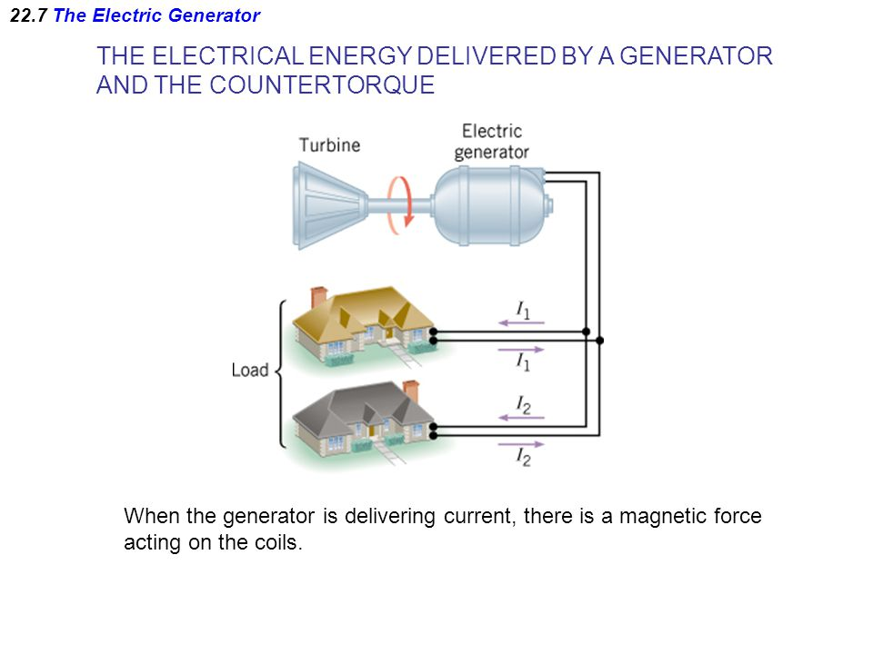 THE ELECTRICAL ENERGY DELIVERED BY A GENERATOR AND THE COUNTERTORQUE When the generator is delivering current, there is a magnetic force acting on the coils.