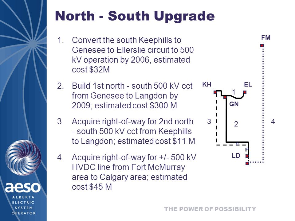 North - South Upgrade 1.Convert the south Keephills to Genesee to Ellerslie circuit to 500 kV operation by 2006, estimated cost $32M 2.Build 1st north - south 500 kV cct from Genesee to Langdon by 2009; estimated cost $300 M 3.Acquire right-of-way for 2nd north - south 500 kV cct from Keephills to Langdon; estimated cost $11 M 4.Acquire right-of-way for +/- 500 kV HVDC line from Fort McMurray area to Calgary area; estimated cost $45 M FM GN ELKH LD
