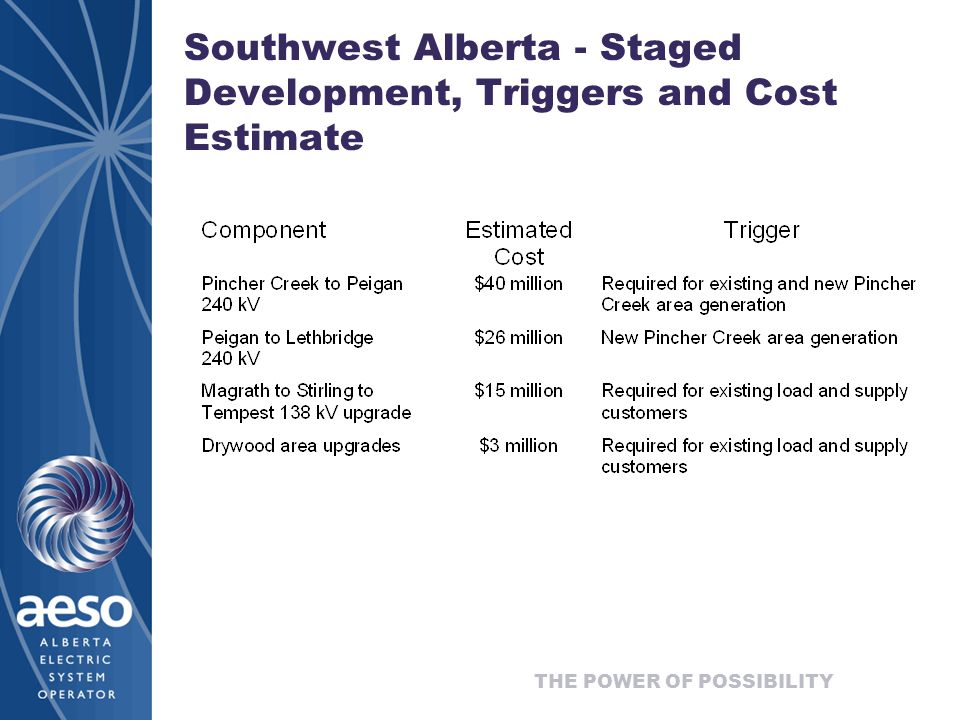 THE POWER OF POSSIBILITY Southwest Alberta - Staged Development, Triggers and Cost Estimate