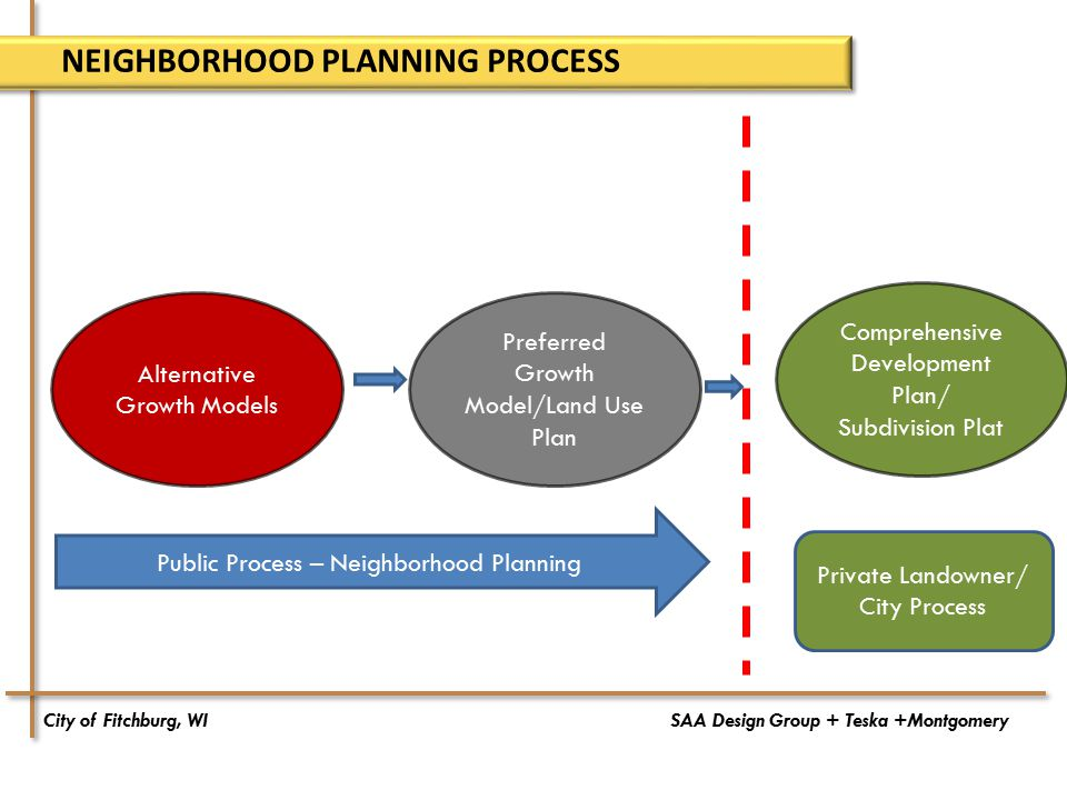 City of Fitchburg, WISAA Design Group + Teska +Montgomery NEIGHBORHOOD PLANNING PROCESS Alternative Growth Models Public Process – Neighborhood Planning Preferred Growth Model/Land Use Plan Comprehensive Development Plan/ Subdivision Plat Private Landowner/ City Process