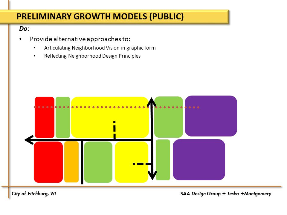 City of Fitchburg, WISAA Design Group + Teska +Montgomery PRELIMINARY GROWTH MODELS (PUBLIC) Do: Provide alternative approaches to: Articulating Neighborhood Vision in graphic form Reflecting Neighborhood Design Principles