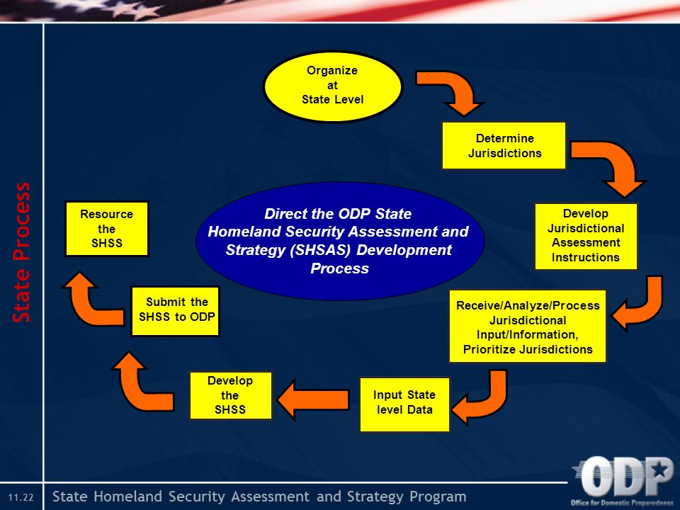 State Homeland Security Assessment and Strategy Program State Process Determine Jurisdictions Develop Jurisdictional Assessment Instructions Receive/Analyze/Process Jurisdictional Input/Information, Prioritize Jurisdictions Resource the SHSS Organize at State Level Input State level Data Develop the SHSS Submit the SHSS to ODP Direct the ODP State Homeland Security Assessment and Strategy (SHSAS) Development Process