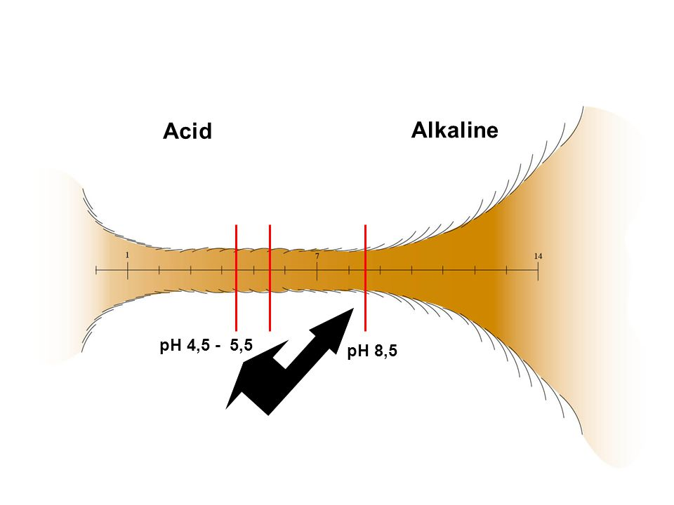 Acid Alkaline pH 8,5 pH 4,5 - 5,5