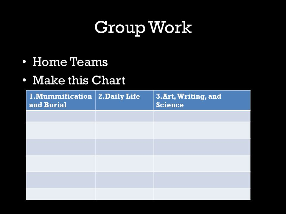 Group Work Home Teams Make this Chart 1.Mummification and Burial 2.Daily Life3.Art, Writing, and Science