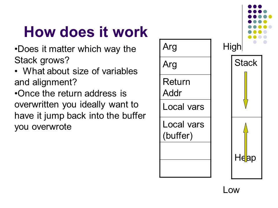 How does it work Arg Return Addr Local vars Local vars (buffer) Stack Heap High Low Does it matter which way the Stack grows.