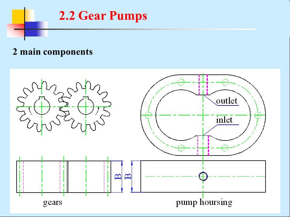 2 main components 2.2 Gear Pumps