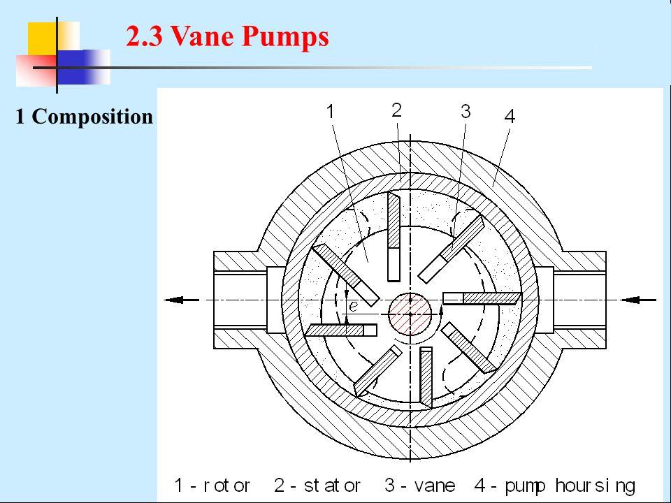 1 Composition 2.3 Vane Pumps