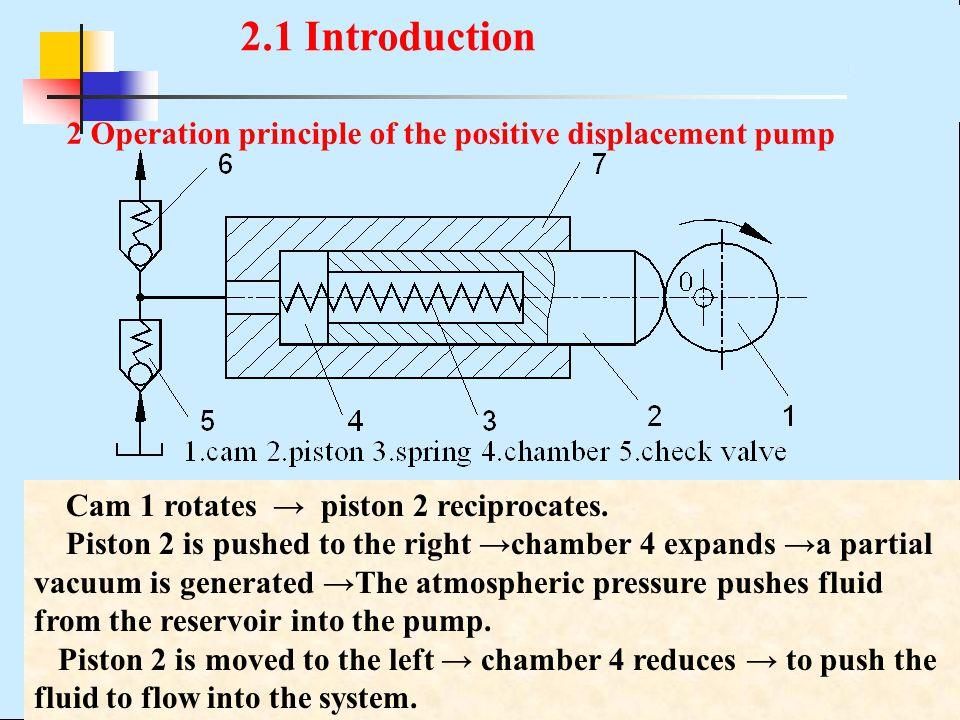 2 Operation principle of the positive displacement pump Cam 1 rotates → piston 2 reciprocates.