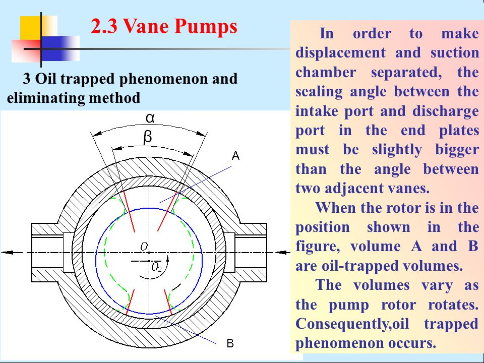 3 Oil trapped phenomenon and eliminating method In order to make displacement and suction chamber separated, the sealing angle between the intake port and discharge port in the end plates must be slightly bigger than the angle between two adjacent vanes.