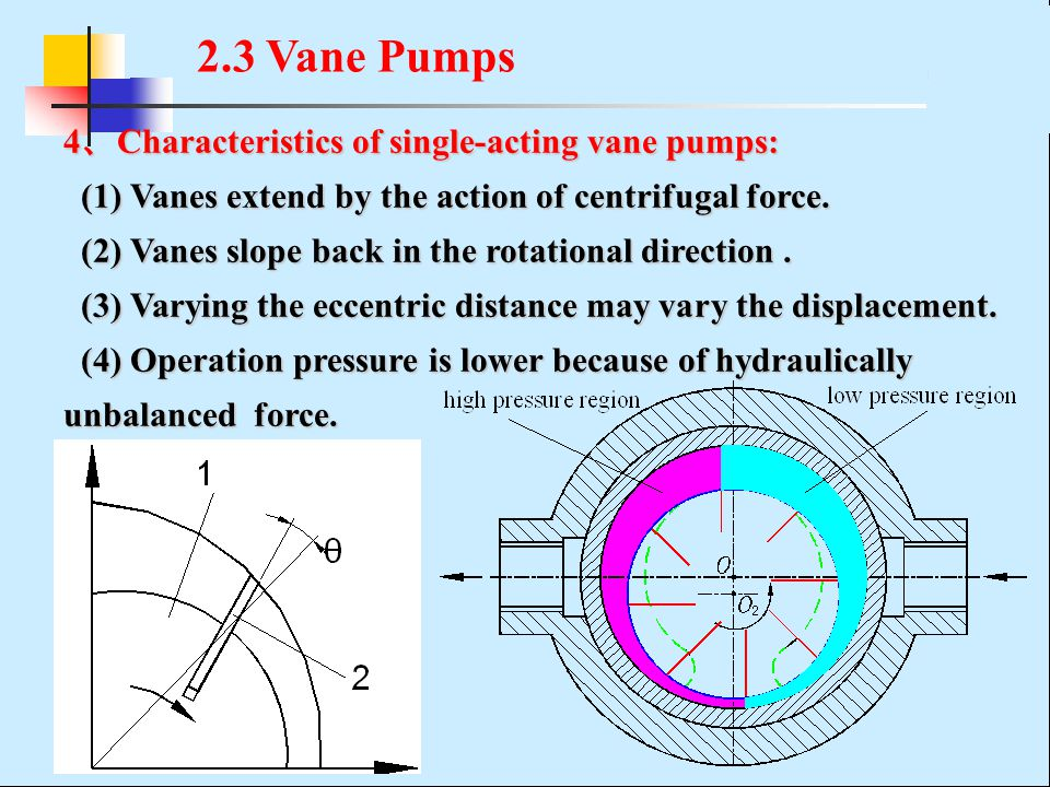 4 、 Characteristics of single-acting vane pumps: (1) Vanes extend by the action of centrifugal force.