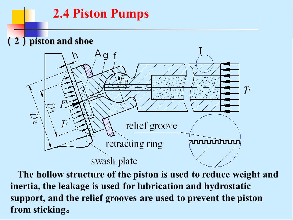 ( 2 ) piston and shoe The hollow structure of the piston is used to reduce weight and inertia, the leakage is used for lubrication and hydrostatic support, and the relief grooves are used to prevent the piston from sticking 。 2.4 Piston Pumps