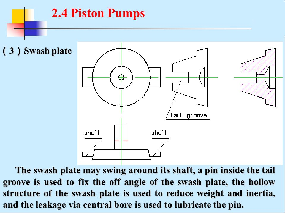 ( 3 ) Swash plate The swash plate may swing around its shaft, a pin inside the tail groove is used to fix the off angle of the swash plate, the hollow structure of the swash plate is used to reduce weight and inertia, and the leakage via central bore is used to lubricate the pin.