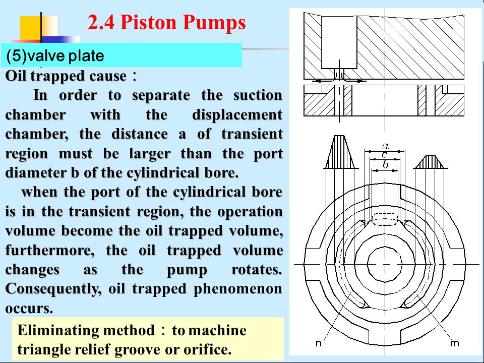 ( (5)valve plate Oil trapped cause : In order to separate the suction chamber with the displacement chamber, the distance a of transient region must be larger than the port diameter b of the cylindrical bore.