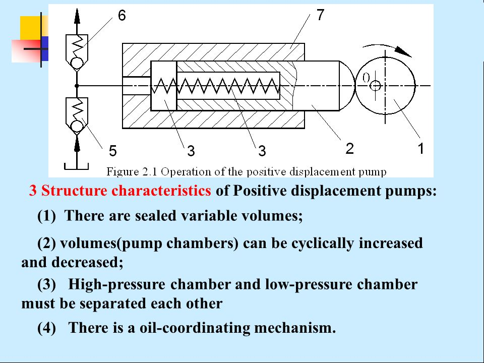 3 Structure characteristics of Positive displacement pumps: (1) There are sealed variable volumes; (2) volumes(pump chambers) can be cyclically increased and decreased; (3) High-pressure chamber and low-pressure chamber must be separated each other (4) There is a oil-coordinating mechanism.