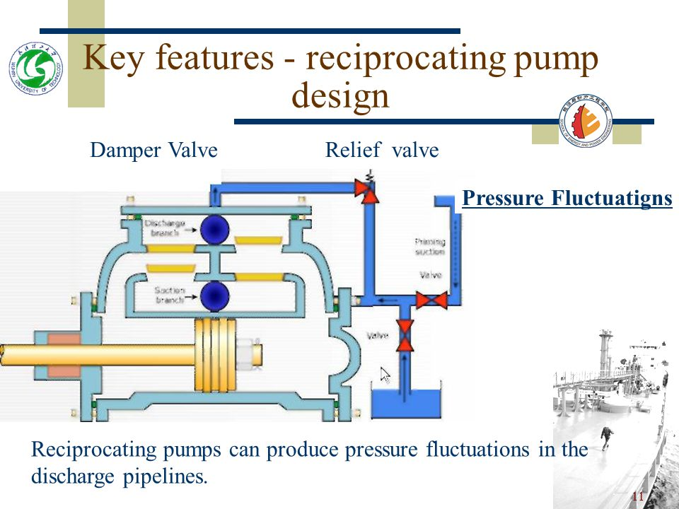 10 Key features - reciprocating pump design Damper ValveRelief valve External Priming Cgnnectign However, in order to reduce wear and ensure quick starting, an external priming connection from above the pump should be available.