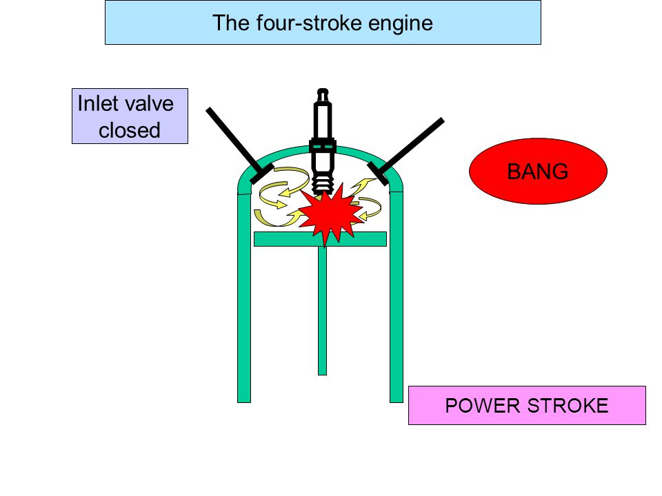 Inlet valve closed COMPRESSION STROKE The four-stroke engine Piston up