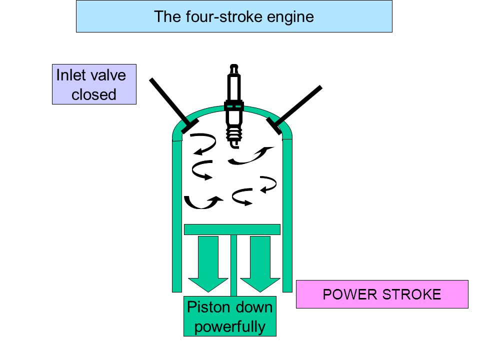 Inlet valve closed POWER STROKE The four-stroke engine Piston down powerfully