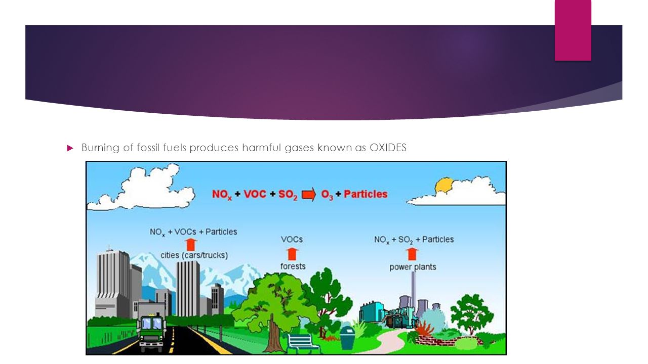  Burning of fossil fuels produces harmful gases known as OXIDES