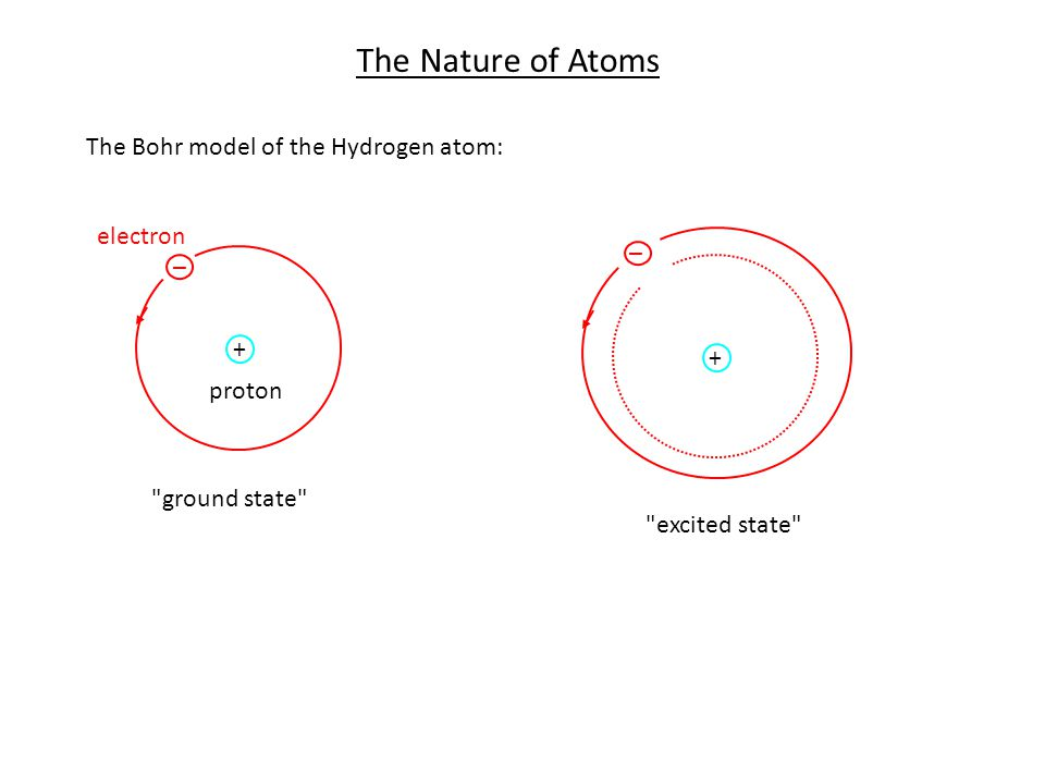 The Nature of Atoms The Bohr model of the Hydrogen atom: _ + proton electron ground state _ + excited state