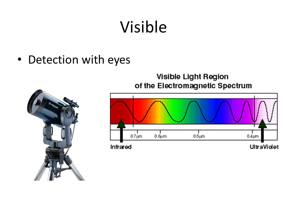 Visible Detection with eyes