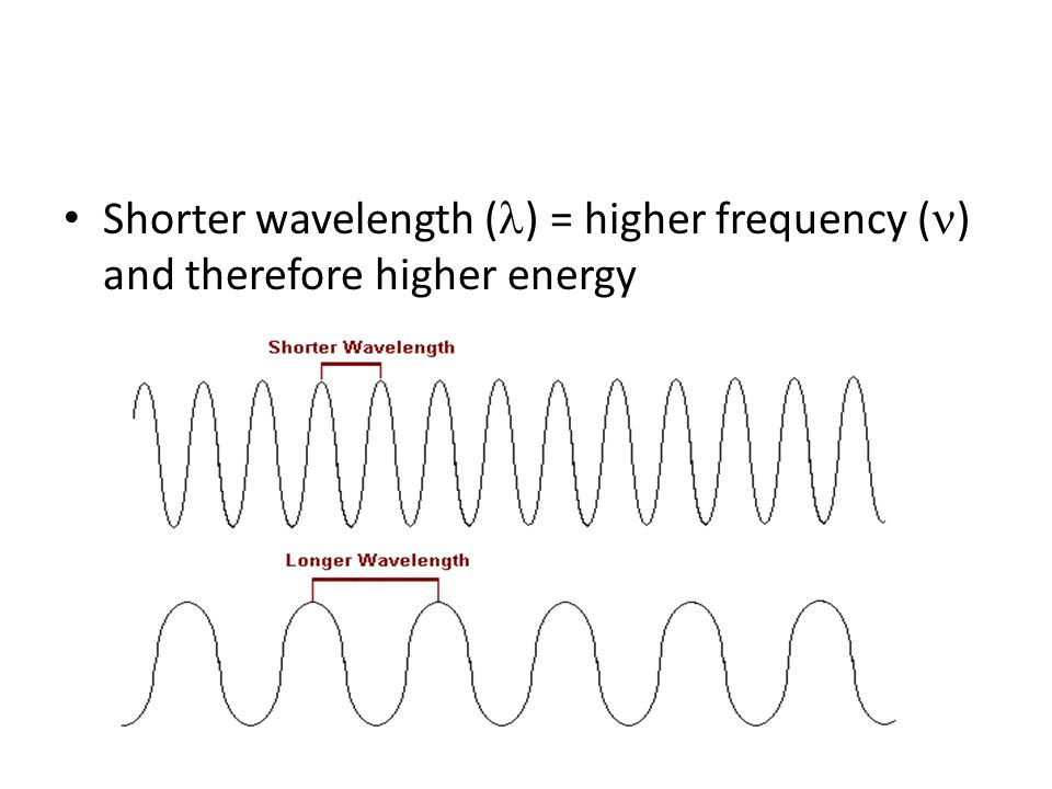 Shorter wavelength ( ) = higher frequency ( ) and therefore higher energy