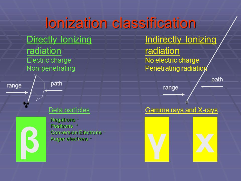 Ionization classification Negatrons – Positrons + Conversion Electrons – Auger electrons – xβ Gamma rays and X-rays γ Beta particles Indirectly Ionizing radiation No electric charge Penetrating radiation Directly Ionizing radiation Electric charge Non-penetrating path range path