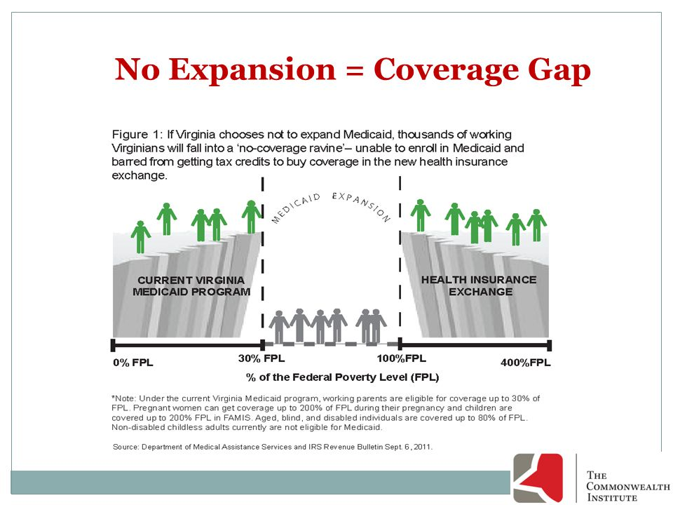 No Expansion = Coverage Gap