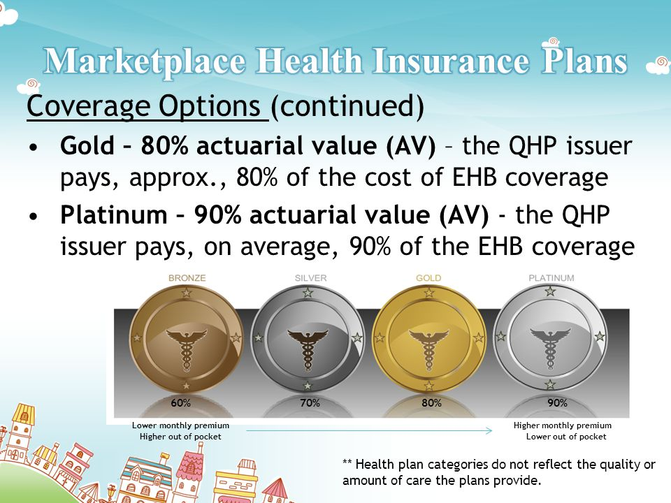 Coverage Options (continued) Gold – 80% actuarial value (AV) – the QHP issuer pays, approx., 80% of the cost of EHB coverage Platinum – 90% actuarial value (AV) - the QHP issuer pays, on average, 90% of the EHB coverage ** Health plan categories do not reflect the quality or amount of care the plans provide.