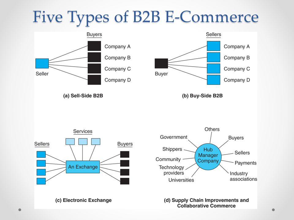 Concepts, Characteristics, and Models of B2B E-Commerce Market Size and Content of B2B B2B Components o Parties to the Transaction: Sellers, Buyers, and Intermediaries * Online intermediary o Types of Materials Traded: What Do Firms Buy.