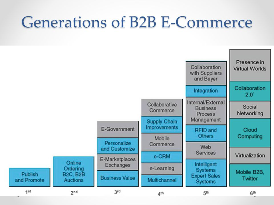 Some B2B Support Mechanisms B2B Market Research Other B2B Support Mechanisms o Collaboration Networks and Supply Chain Facilities o Payments The Future of B2B
