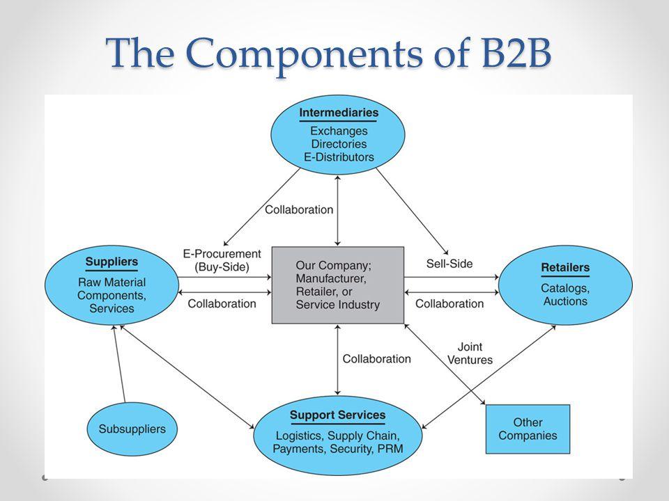 A Model of Organizational Buyer ehavior