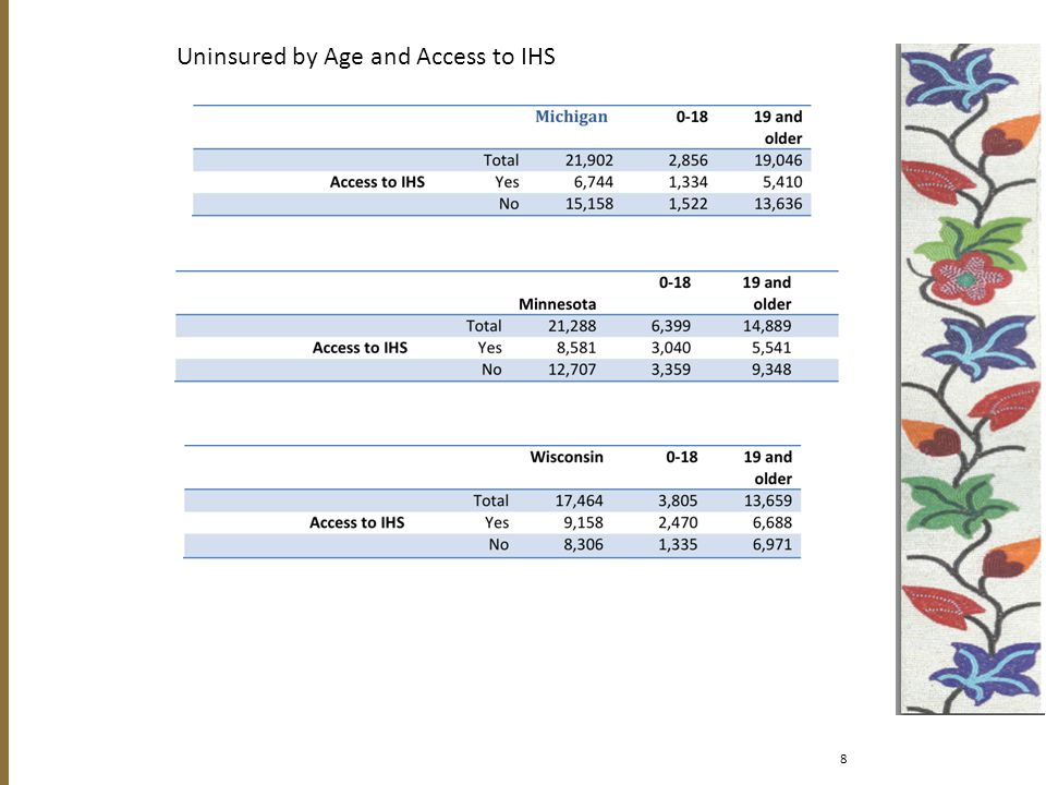 8 Uninsured by Age and Access to IHS