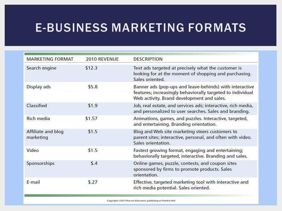 E-BUSINESS MARKETING FORMATS