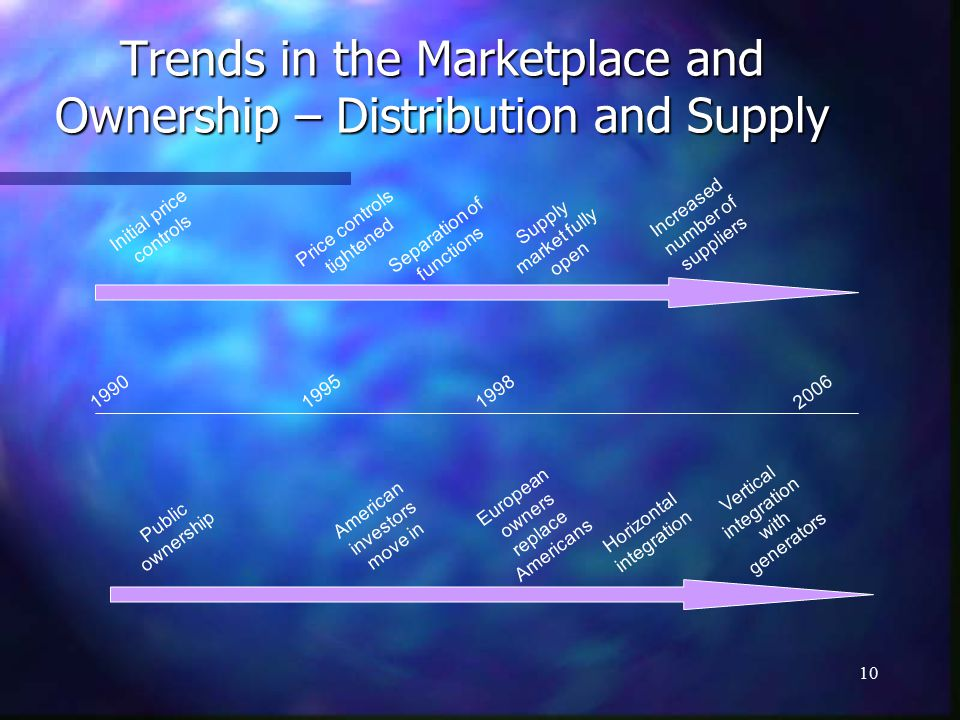 10 Trends in the Marketplace and Ownership – Distribution and Supply Initial price controls Separation of functions Price controls tightened Supply market fully open Increased number of suppliers Public ownership American investors move in European owners replace Americans Horizontal integration Vertical integration with generators