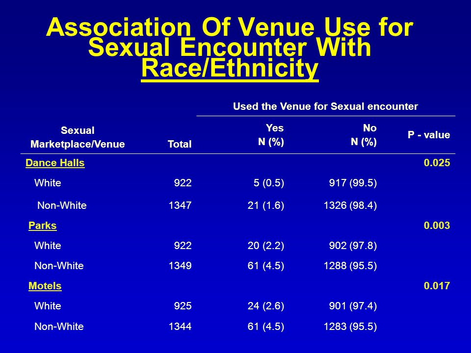 Association Of Venue Use for Sexual Encounter With Race/Ethnicity Sexual Marketplace/VenueTotal Used the Venue for Sexual encounter Yes N (%) No N (%) P - value Dance Halls0.025 White9225 (0.5)917 (99.5) Non-White (1.6)1326 (98.4) Parks0.003 White92220 (2.2)902 (97.8) Non-White (4.5)1288 (95.5) Motels0.017 White92524 (2.6)901 (97.4) Non-White (4.5)1283 (95.5)