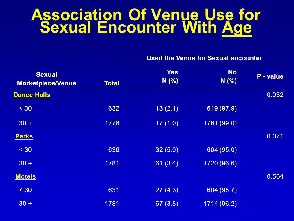 Association Of Venue Use for Sexual Encounter With Age Sexual Marketplace/VenueTotal Used the Venue for Sexual encounter Yes N (%) No N (%) P - value Dance Halls0.032 < (2.1)619 (97.9) (1.0)1761 (99.0) Parks0.071 < (5.0)604 (95.0) (3.4)1720 (96.6) Motels0.564 < (4.3)604 (95.7) (3.8)1714 (96.2)