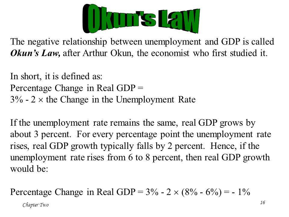 Chapter Two 16 The negative relationship between unemployment and GDP is called Okun's Law, after Arthur Okun, the economist who first studied it.