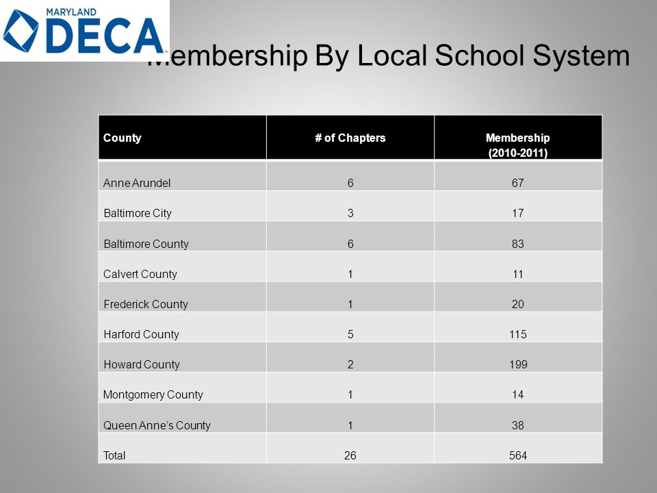 Membership By Local School System County# of Chapters Membership ( ) Anne Arundel667 Baltimore City317 Baltimore County683 Calvert County111 Frederick County120 Harford County5115 Howard County2199 Montgomery County114 Queen Anne's County138 Total26564