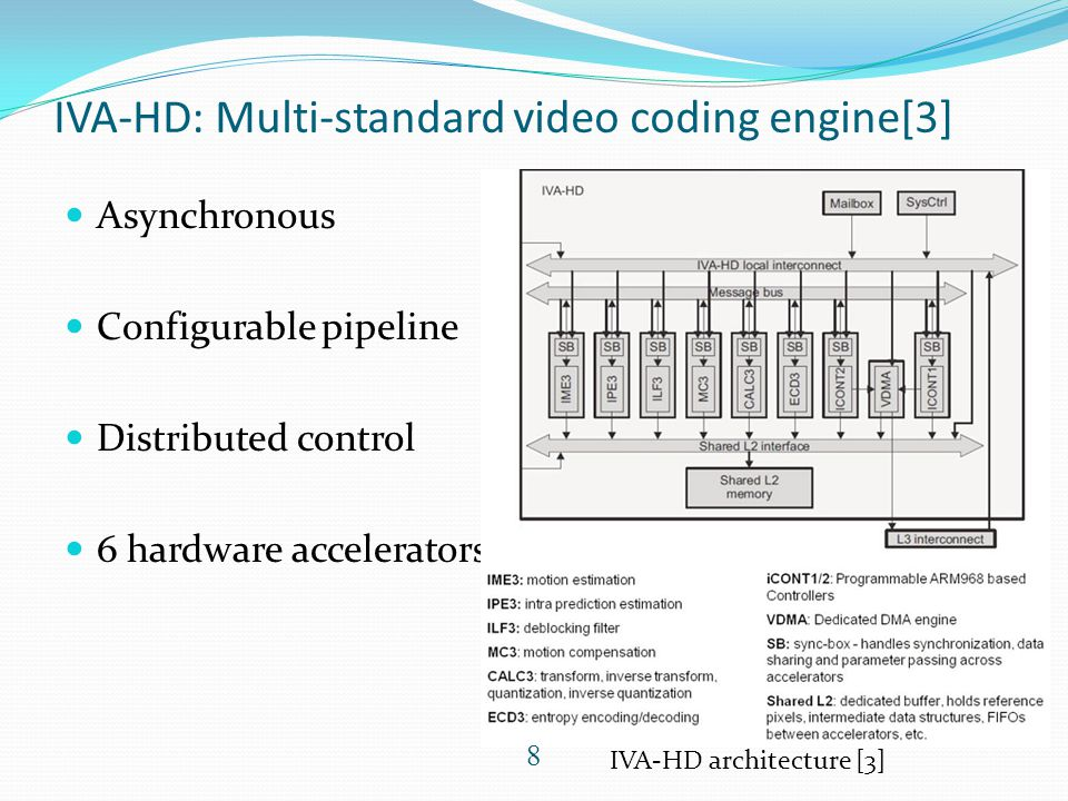 IVA-HD: Multi-standard video coding engine[3] Asynchronous Configurable pipeline Distributed control 6 hardware accelerators IVA-HD architecture [3] 8