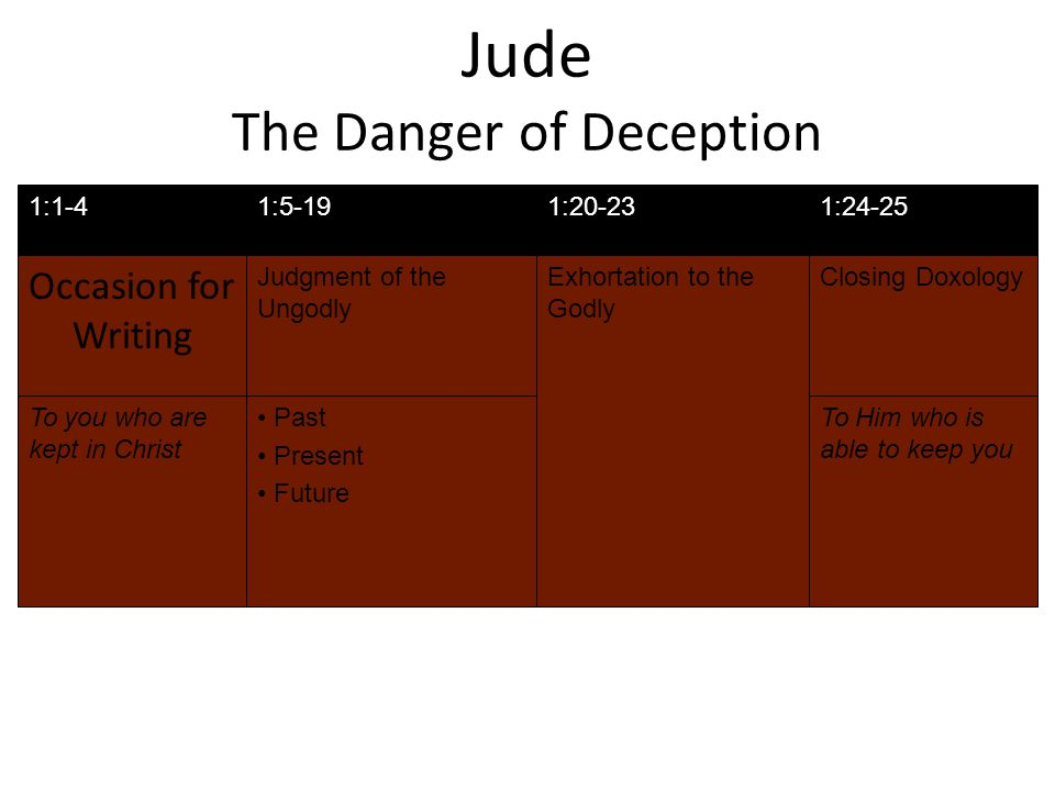 Jude The Danger of Deception Occasion for Writing Judgment of the Ungodly Closing Doxology 1:1-41:5-191:24-25 Exhortation to the Godly 1:20-23 To you who are kept in Christ Past Present Future To Him who is able to keep you