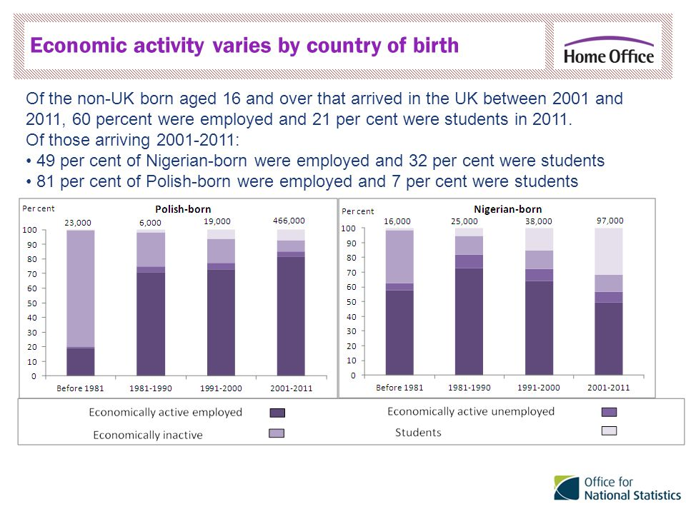 Economic activity varies by country of birth Of the non-UK born aged 16 and over that arrived in the UK between 2001 and 2011, 60 percent were employed and 21 per cent were students in 2011.