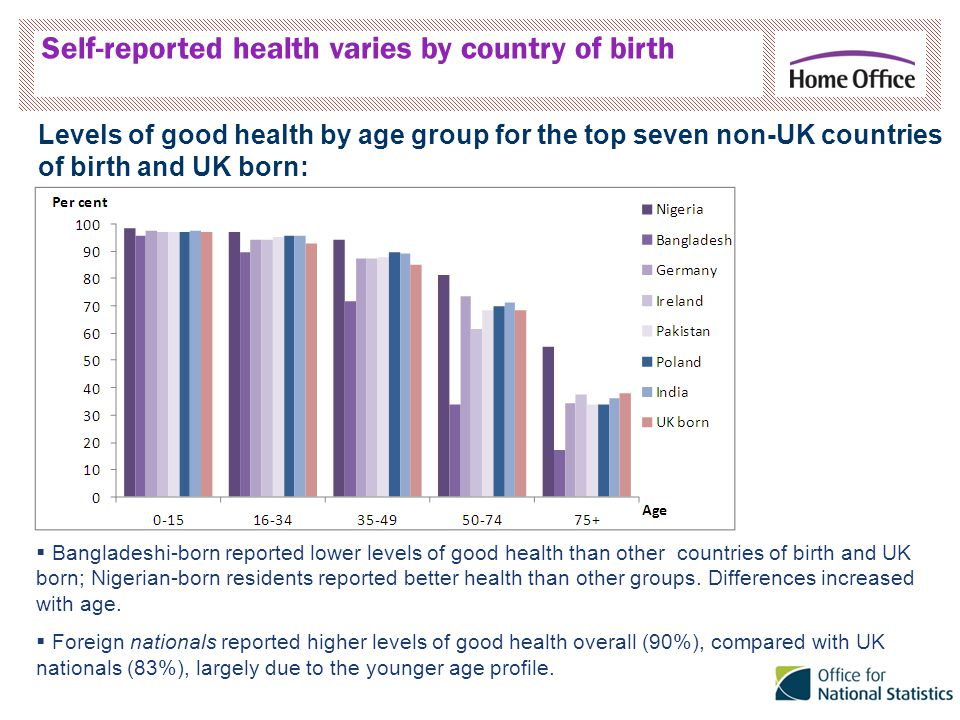 Self-reported health varies by country of birth  Bangladeshi-born reported lower levels of good health than other countries of birth and UK born; Nigerian-born residents reported better health than other groups.