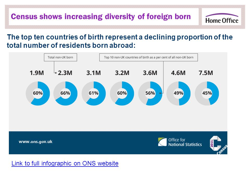 The top ten countries of birth represent a declining proportion of the total number of residents born abroad: Census shows increasing diversity of foreign born Link to full infographic on ONS website