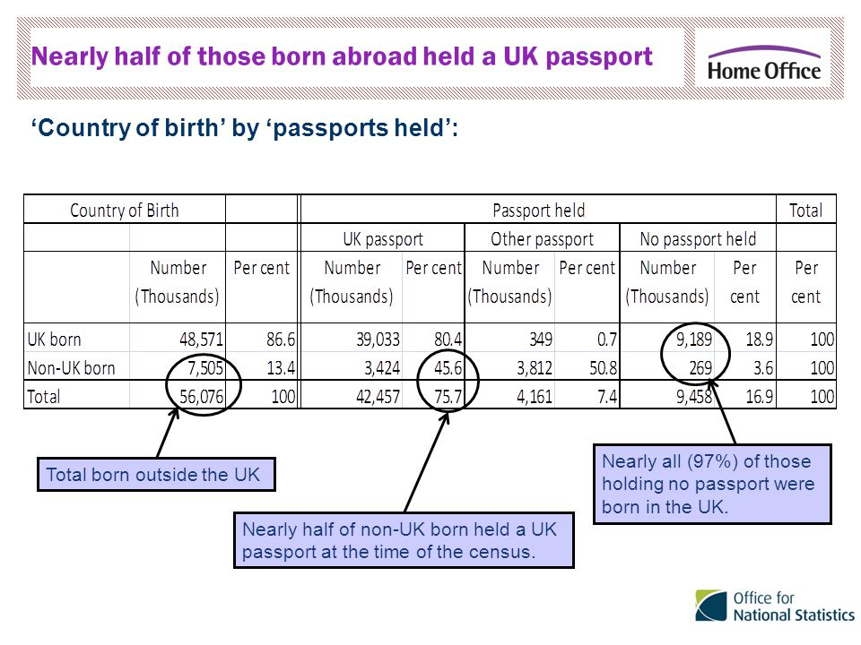Nearly half of those born abroad held a UK passport 'Country of birth' by 'passports held': Total born outside the UK Nearly half of non-UK born held a UK passport at the time of the census.