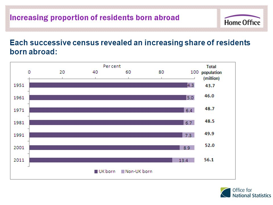 Each successive census revealed an increasing share of residents born abroad: Increasing proportion of residents born abroad