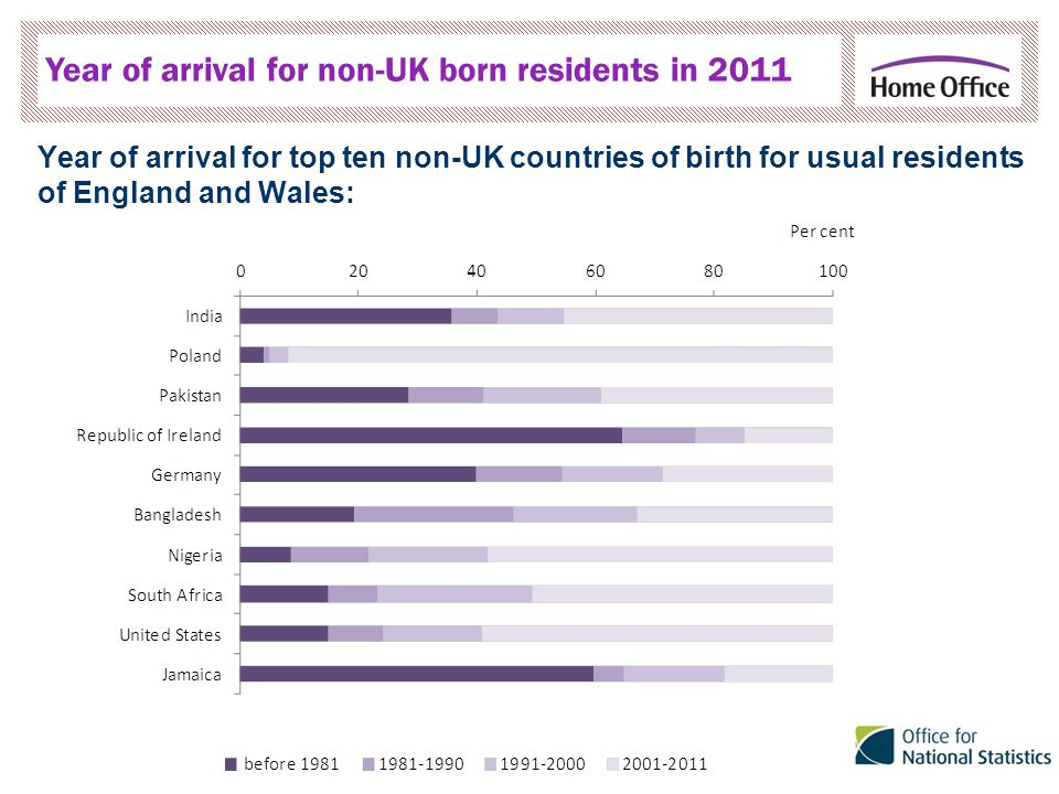 Year of arrival for non-UK born residents in 2011 Year of arrival for top ten non-UK countries of birth for usual residents of England and Wales: