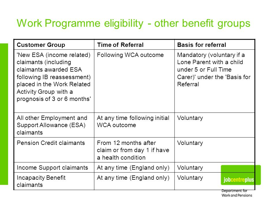 Work Programme eligibility - other benefit groups Customer GroupTime of ReferralBasis for referral New ESA (income related) claimants (including claimants awarded ESA following IB reassessment) placed in the Work Related Activity Group with a prognosis of 3 or 6 months Following WCA outcomeMandatory (voluntary if a Lone Parent with a child under 5 or Full Time Carer) under the Basis for Referral All other Employment and Support Allowance (ESA) claimants At any time following initial WCA outcome Voluntary Pension Credit claimantsFrom 12 months after claim or from day 1 if have a health condition Voluntary Income Support claimantsAt any time (England only)Voluntary Incapacity Benefit claimants At any time (England only)Voluntary