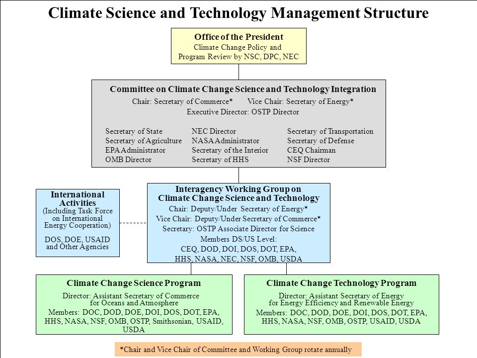 November 2002 Committee on Climate Change Science and Technology Integration Chair: Secretary of Commerce* Vice Chair: Secretary of Energy* Executive Director: OSTP Director Secretary of StateNEC DirectorSecretary of Transportation Secretary of AgricultureNASA AdministratorSecretary of Defense EPA AdministratorSecretary of the InteriorCEQ Chairman OMB DirectorSecretary of HHSNSF Director Climate Change Science Program Director: Assistant Secretary of Commerce for Oceans and Atmosphere Members: DOC, DOD, DOE, DOI, DOS, DOT, EPA, HHS, NASA, NSF, OMB, OSTP, Smithsonian, USAID, USDA Climate Change Technology Program Director: Assistant Secretary of Energy for Energy Efficiency and Renewable Energy Members: DOC, DOD, DOE, DOI, DOS, DOT, EPA, HHS, NASA, NSF, OMB, OSTP, USAID, USDA Interagency Working Group on Climate Change Science and Technology Chair: Deputy/Under Secretary of Energy* Vice Chair: Deputy/Under Secretary of Commerce* Secretary: OSTP Associate Director for Science Members DS/US Level: CEQ, DOD, DOI, DOS, DOT, EPA, HHS, NASA, NEC, NSF, OMB, USDA *Chair and Vice Chair of Committee and Working Group rotate annually Office of the President Climate Change Policy and Program Review by NSC, DPC, NEC International Activities (Including Task Force on International Energy Cooperation) DOS, DOE, USAID and Other Agencies Climate Science and Technology Management Structure